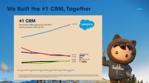 What is CRM? Learn about CRM in detail.